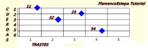 Afinacion y metodo de guitarra